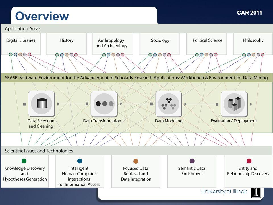 University of Illinois Overview