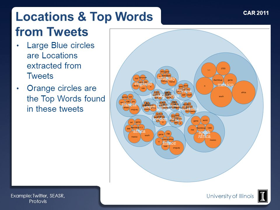 University of Illinois Locations & Top Words from Tweets Large Blue circles are Locations extracted from Tweets Orange circles are the Top Words found in these tweets Example: Twitter, SEASR, Protovis