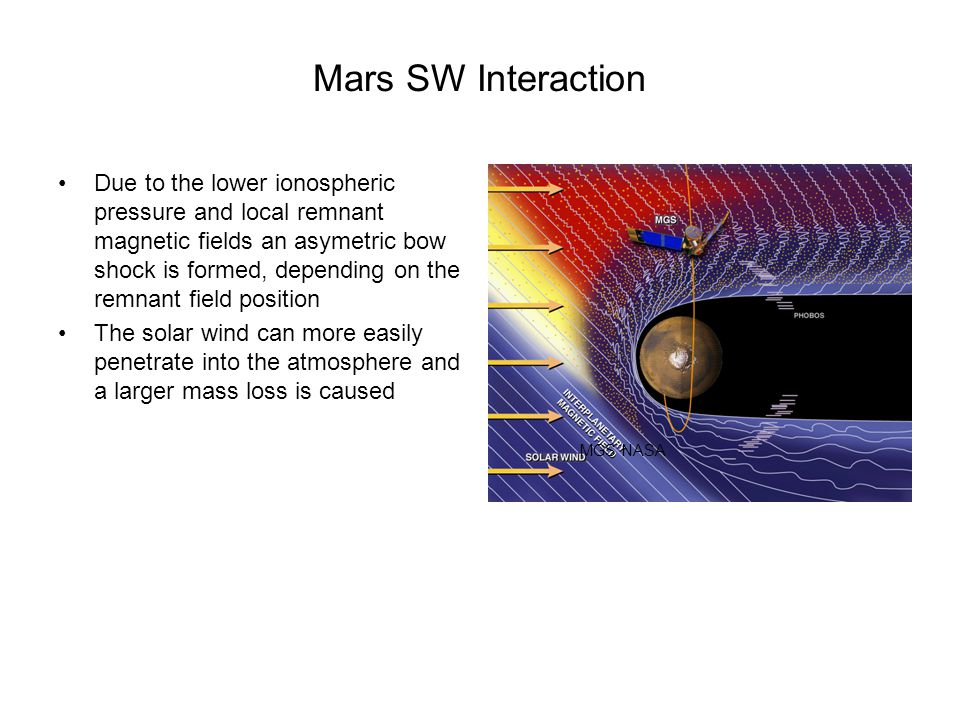 Mars SW Interaction Due to the lower ionospheric pressure and local remnant magnetic fields an asymetric bow shock is formed, depending on the remnant field position The solar wind can more easily penetrate into the atmosphere and a larger mass loss is caused MGS NASA