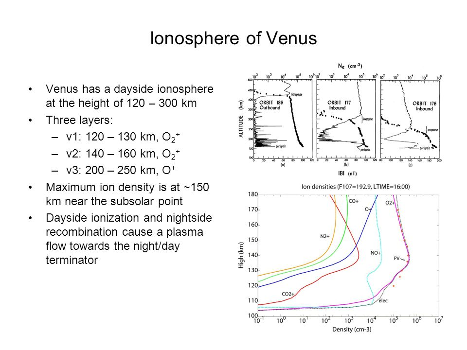 Ionosphere of Venus Venus has a dayside ionosphere at the height of 120 – 300 km Three layers: –v1: 120 – 130 km, O 2 + –v2: 140 – 160 km, O 2 + –v3: 200 – 250 km, O + Maximum ion density is at ~150 km near the subsolar point Dayside ionization and nightside recombination cause a plasma flow towards the night/day terminator