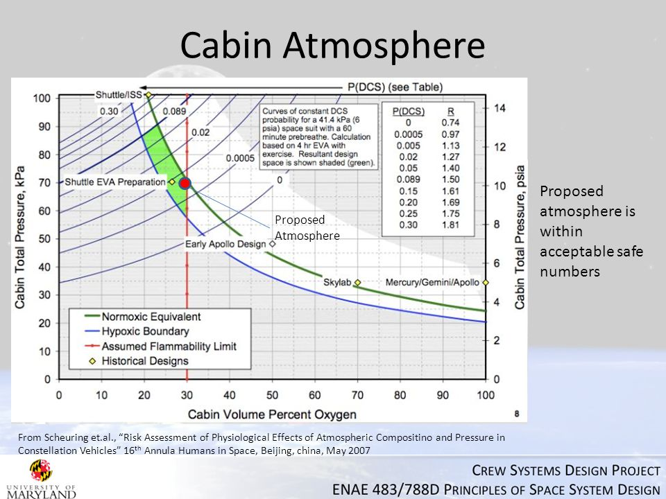 Cabin Atmosphere From Scheuring et.al., Risk Assessment of Physiological Effects of Atmospheric Compositino and Pressure in Constellation Vehicles 16 th Annula Humans in Space, Beijing, china, May 2007 Proposed Atmosphere Proposed atmosphere is within acceptable safe numbers