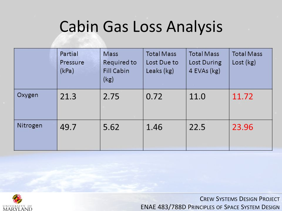 Cabin Gas Loss Analysis Partial Pressure (kPa) Mass Required to Fill Cabin (kg) Total Mass Lost Due to Leaks (kg) Total Mass Lost During 4 EVAs (kg) Total Mass Lost (kg) Oxygen 21.32.750.7211.011.72 Nitrogen 49.75.621.4622.523.96