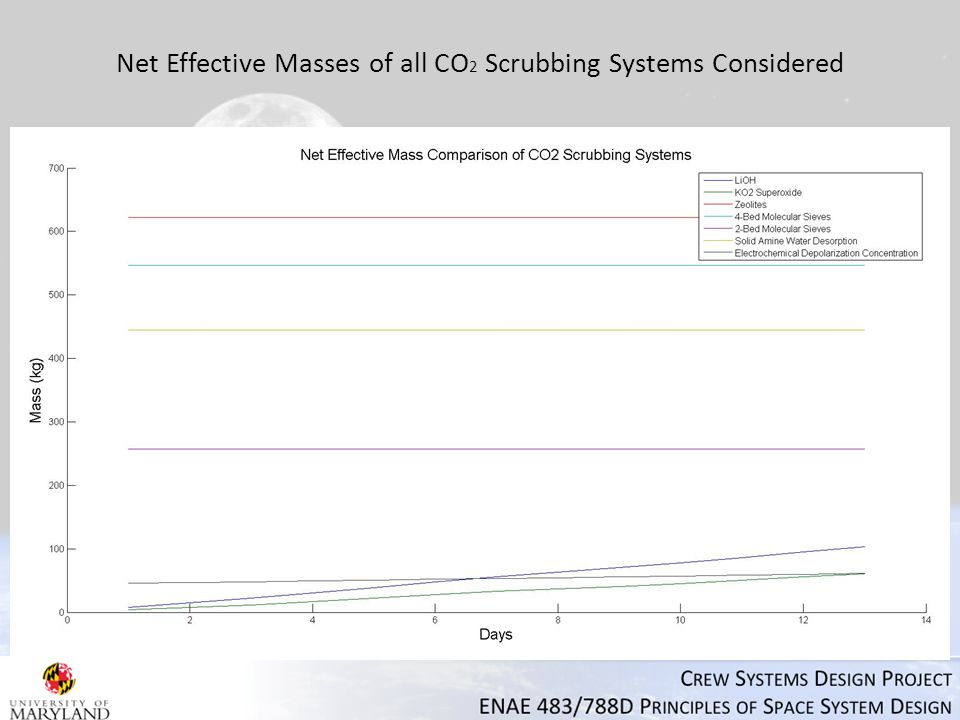 Net Effective Masses of all CO 2 Scrubbing Systems Considered