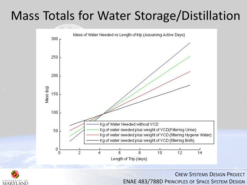 Mass Totals for Water Storage/Distillation