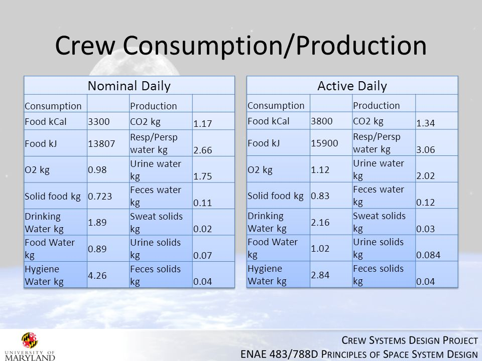 Crew Consumption/Production