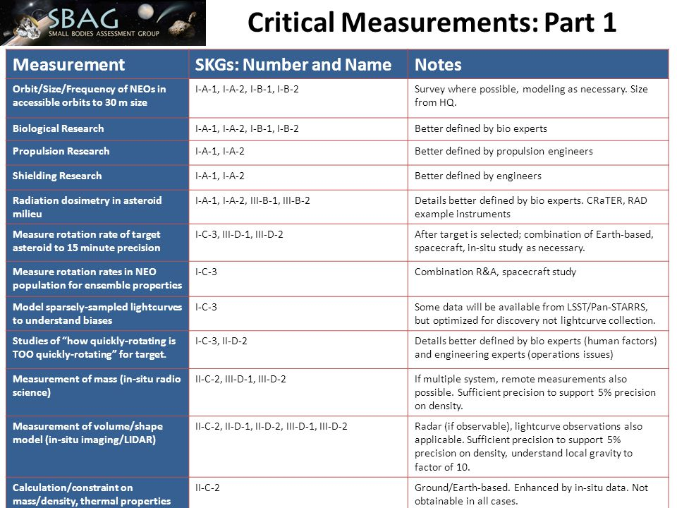 Critical Measurements: Part 1 MeasurementSKGs: Number and NameNotes Orbit/Size/Frequency of NEOs in accessible orbits to 30 m size I-A-1, I-A-2, I-B-1