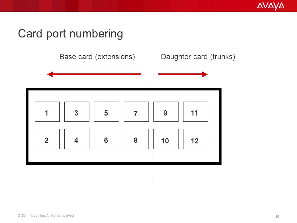 © 2011 Avaya Inc. All rights reserved. 10 Card port numbering 1 42 35 6 7 8 9 10 11 12 Base card (extensions)Daughter card (trunks)