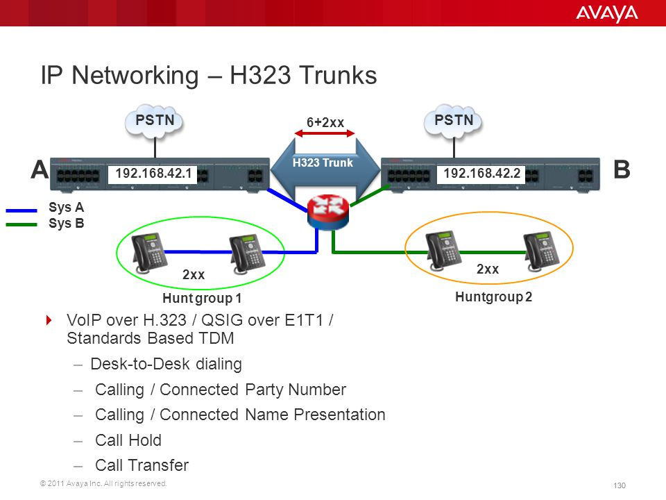© 2011 Avaya Inc. All rights reserved. 130 IP Networking – H323 Trunks Sys B Sys A Hunt group 1 Huntgroup 2 PSTN AB H323 Trunk 130  VoIP over H.323 /