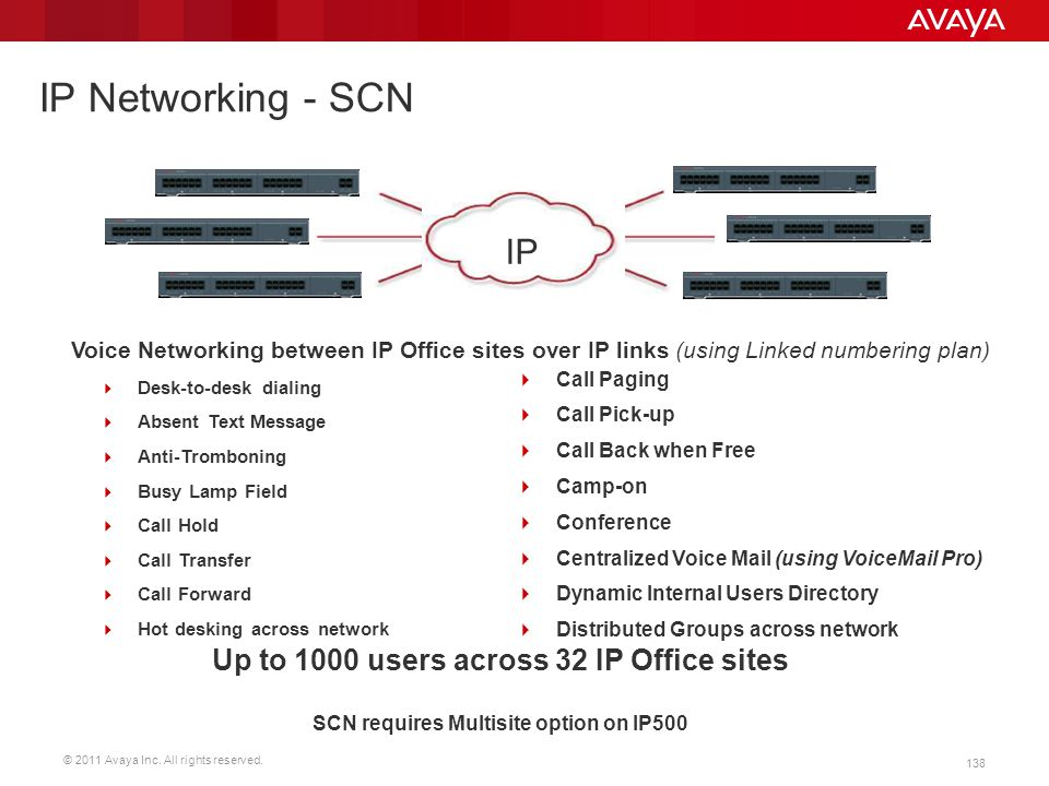 © 2011 Avaya Inc. All rights reserved. 138 IP Networking - SCN  Desk-to-desk dialing  Absent Text Message  Anti-Tromboning  Busy Lamp Field  Call