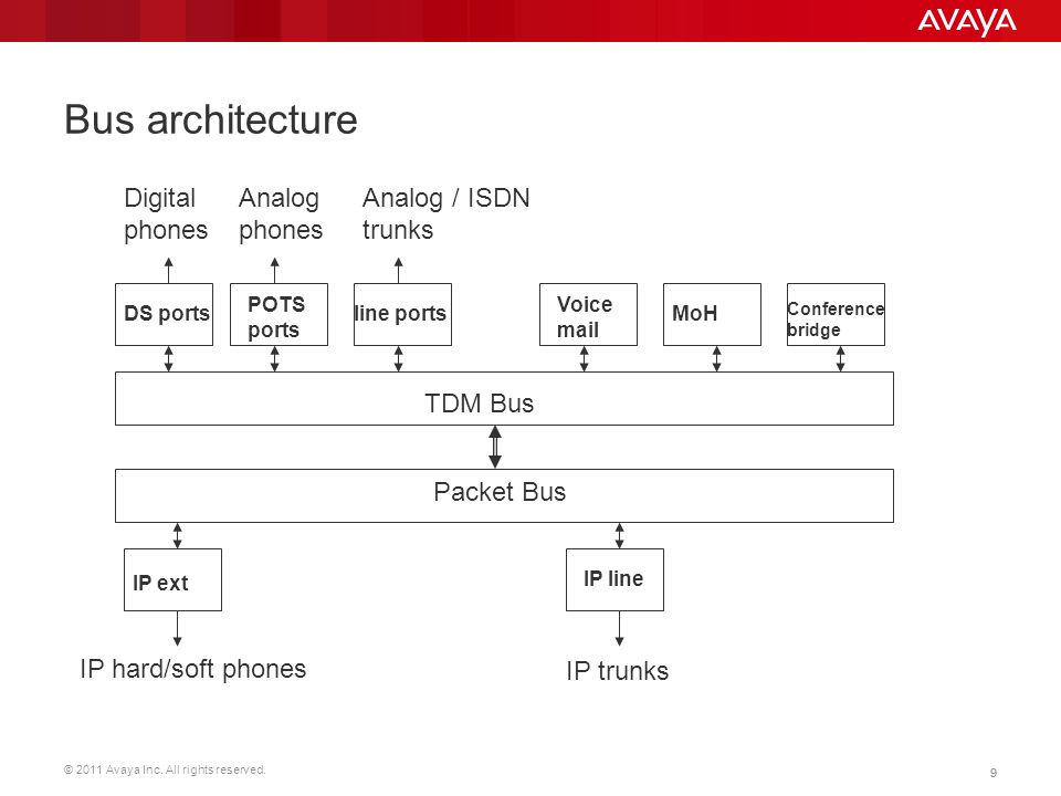 © 2011 Avaya Inc. All rights reserved. 99 Bus architecture TDM Bus Packet Bus DS ports POTS ports line ports Voice mail MoH Conference bridge IP ext I