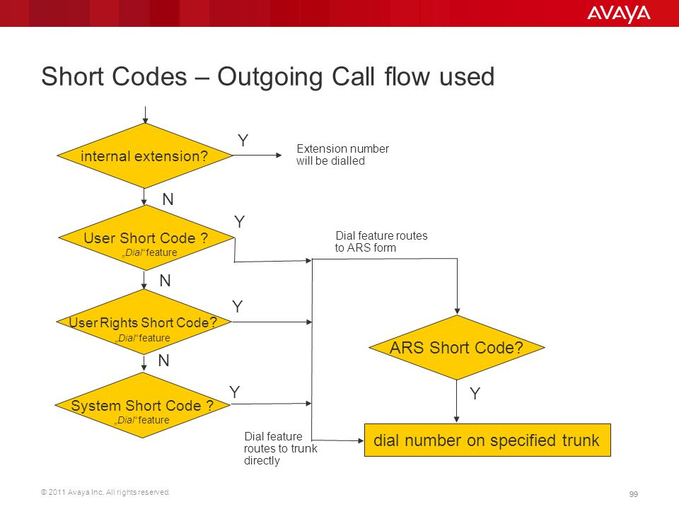 © 2011 Avaya Inc. All rights reserved. 99 Short Codes – Outgoing Call flow used internal extension? User Short Code ? User Rights Short Code ? System