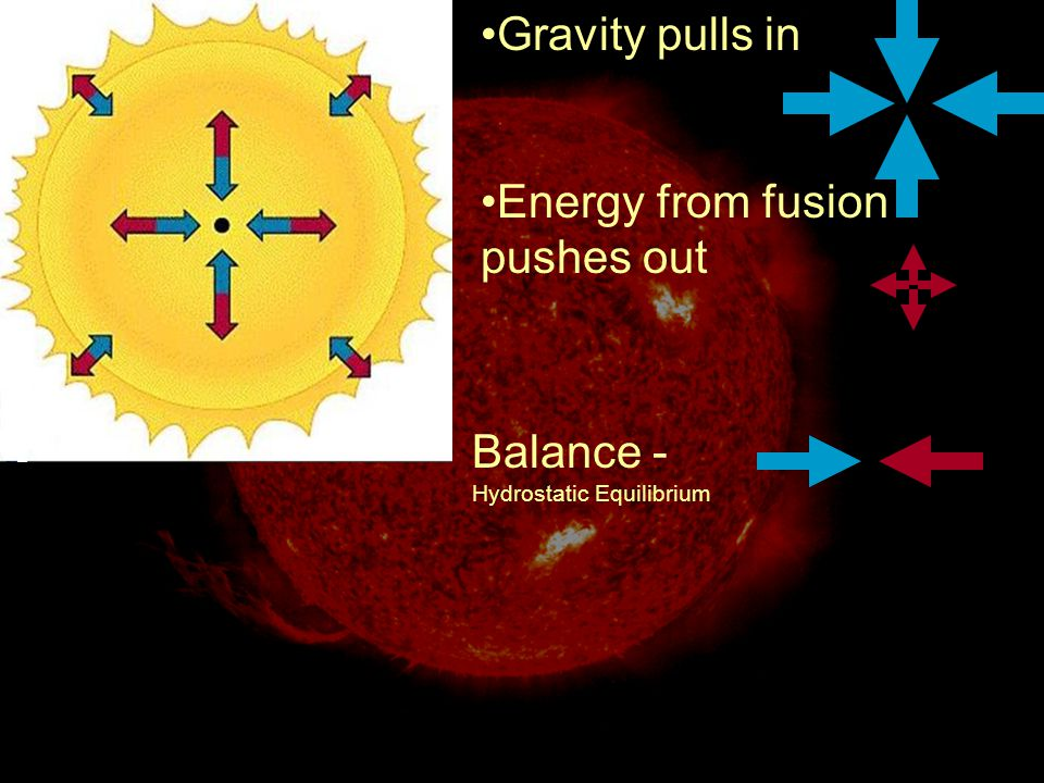 Gravity pulls in Energy from fusion pushes out Balance - Hydrostatic Equilibrium