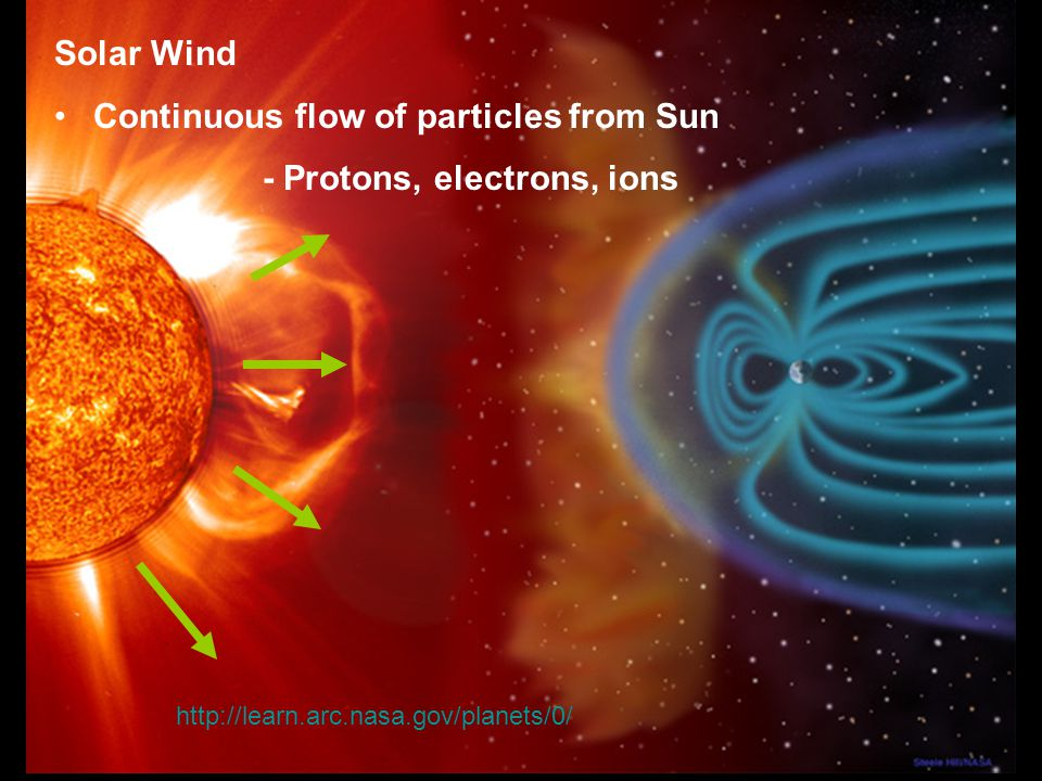 Solar Wind Continuous flow of particles from Sun - Protons, electrons, ions http://learn.arc.nasa.gov/planets/0/