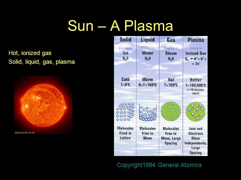 Sun – A Plasma Hot, ionized gas Solid, liquid, gas, plasma Copyright1994 General Atomics