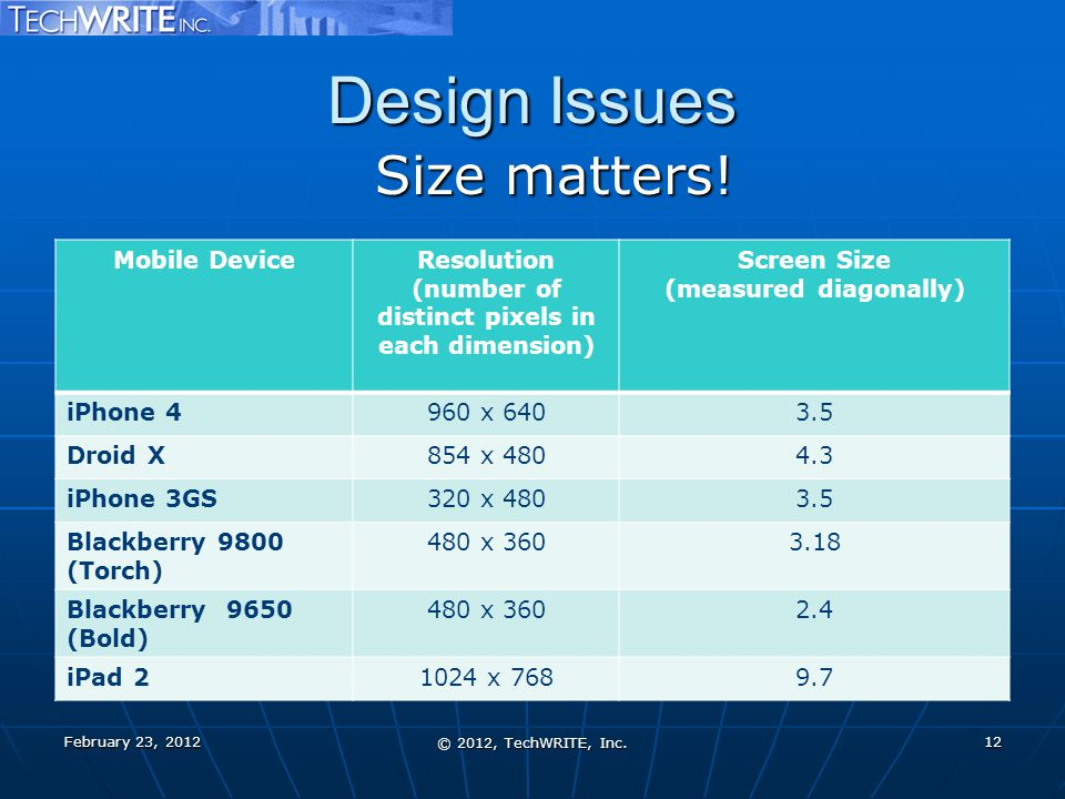 Design Issues Size matters! February 23, 2012 © 2012, TechWRITE, Inc. 12 Mobile DeviceResolution (number of distinct pixels in each dimension) Screen