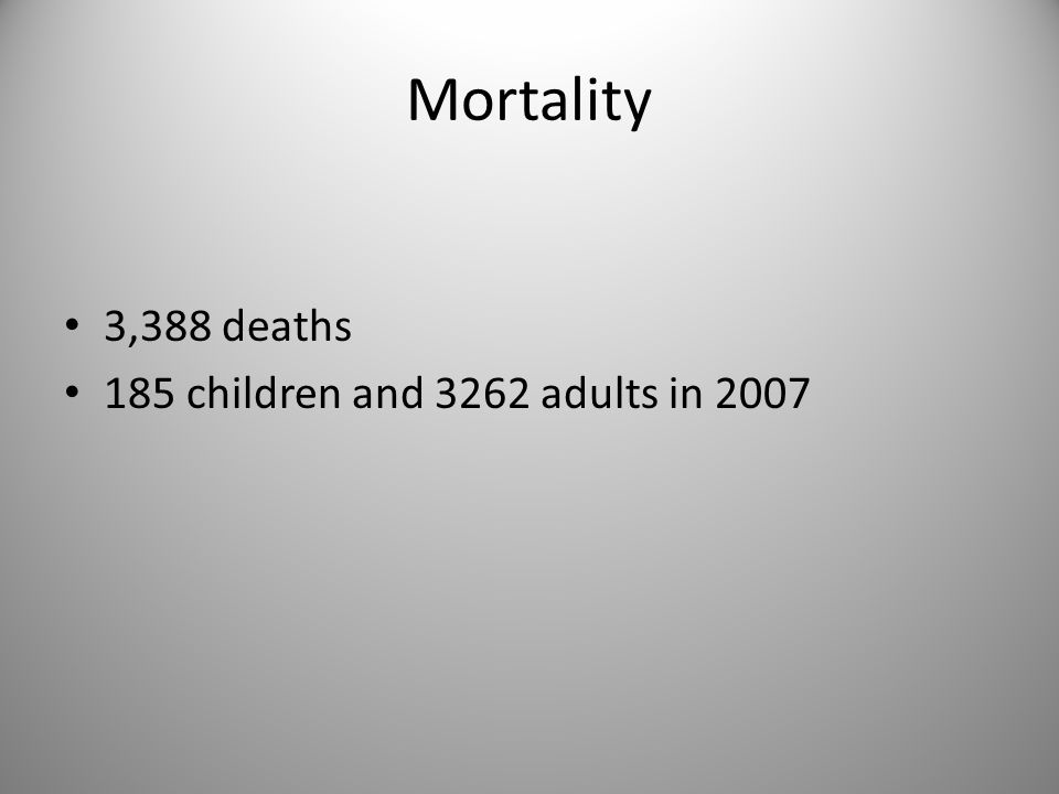 Mortality 3,388 deaths 185 children and 3262 adults in 2007