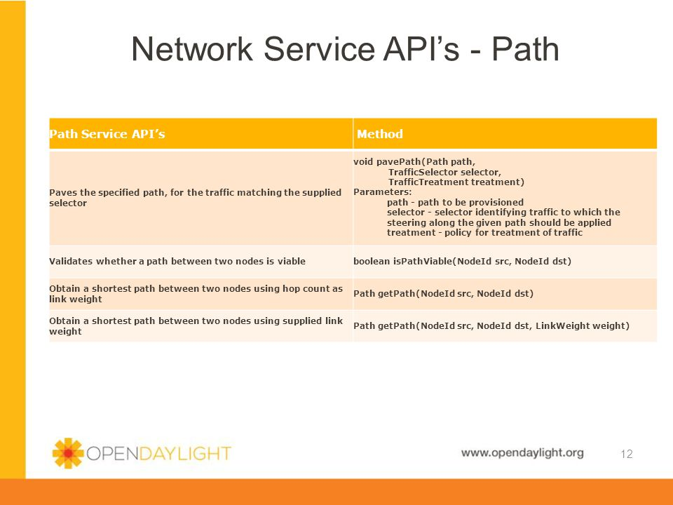 www.opendaylight.org  Simple Start  Just write APIs with methods that use MD-SAL directly Design Overview & Options 13  Optimize for Performance  Use Hash Maps instead of Tree Data Store  Create Hash Maps to index into Tree Data Store  Store Instance ID's as keys  Store Object references as keys