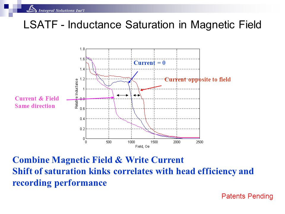 LSATF - Inductance Saturation in Magnetic Field Combine Magnetic Field & Write Current Shift of saturation kinks correlates with head efficiency and r