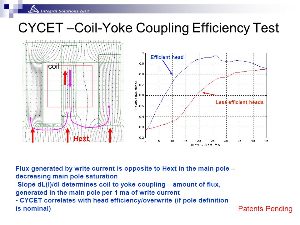 Hext coil Flux generated by write current is opposite to Hext in the main pole – decreasing main pole saturation Slope dL(I)/dI determines coil to yok