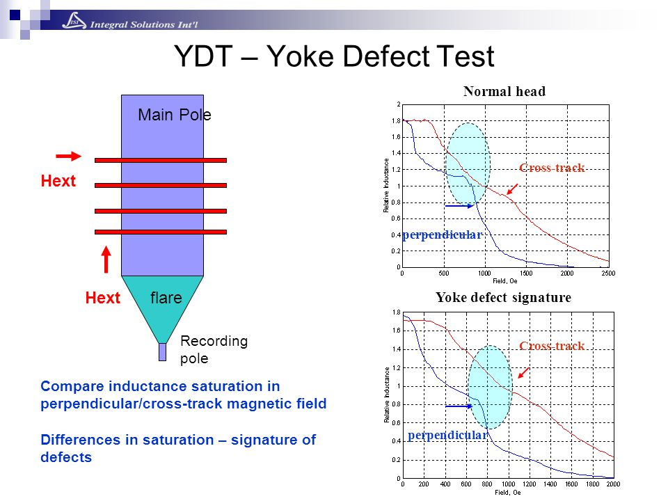 Compare inductance saturation in perpendicular/cross-track magnetic field Differences in saturation – signature of defects Hext YDT – Yoke Defect Test flare Recording pole Main Pole Hext Normal head Yoke defect signature Cross-track perpendicular