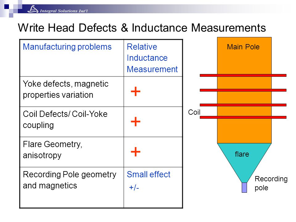 Write Head Defects & Inductance Measurements Manufacturing problems Relative Inductance Measurement Yoke defects, magnetic properties variation + Coil