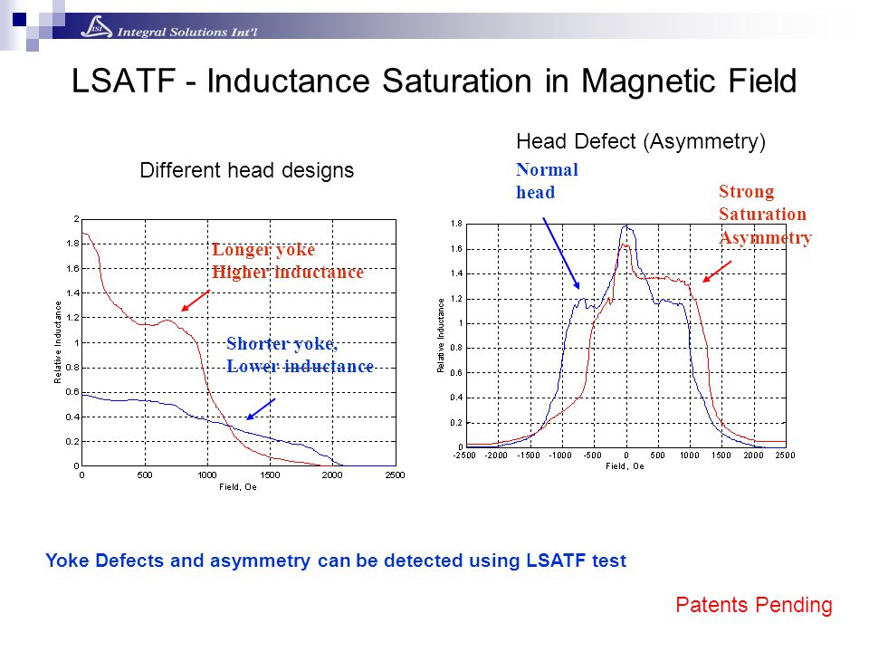 LSATF - Inductance Saturation in Magnetic Field Yoke Defects and asymmetry can be detected using LSATF test Different head designs Longer yoke Higher inductance Shorter yoke, Lower inductance Head Defect (Asymmetry) Strong Saturation Asymmetry Normal head Patents Pending