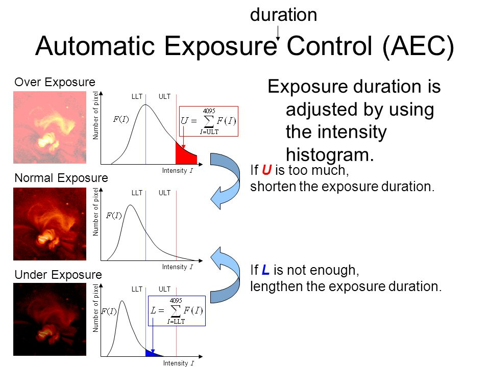 Automatic Exposure Control (AEC) Exposure duration is adjusted by using the intensity histogram.