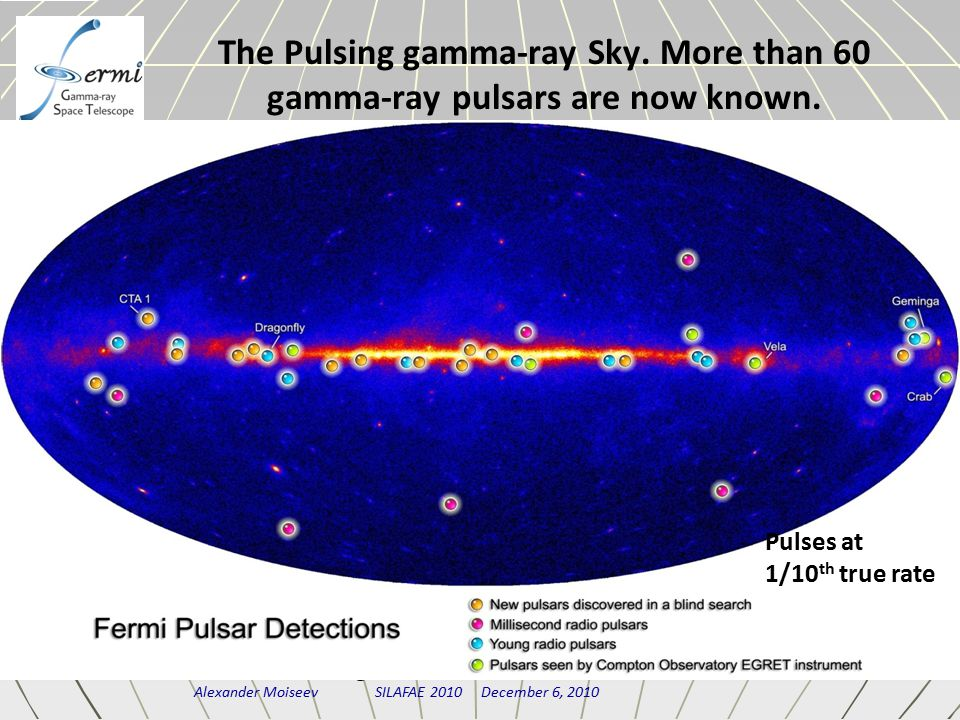 Alexander Moiseev SILAFAE 2010 December 6, 2010 The Pulsing gamma-ray Sky. More than 60 gamma-ray pulsars are now known. Pulses at 1/10 th true rate