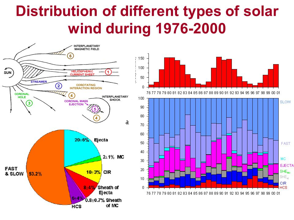 Distribution of different types of solar wind during 1976-2000
