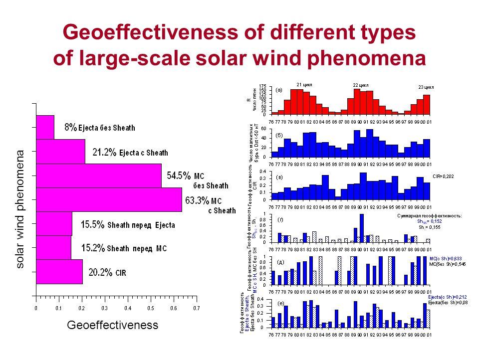 Geoeffectiveness of different types of large-scale solar wind phenomena Geoeffectiveness solar wind phenomena