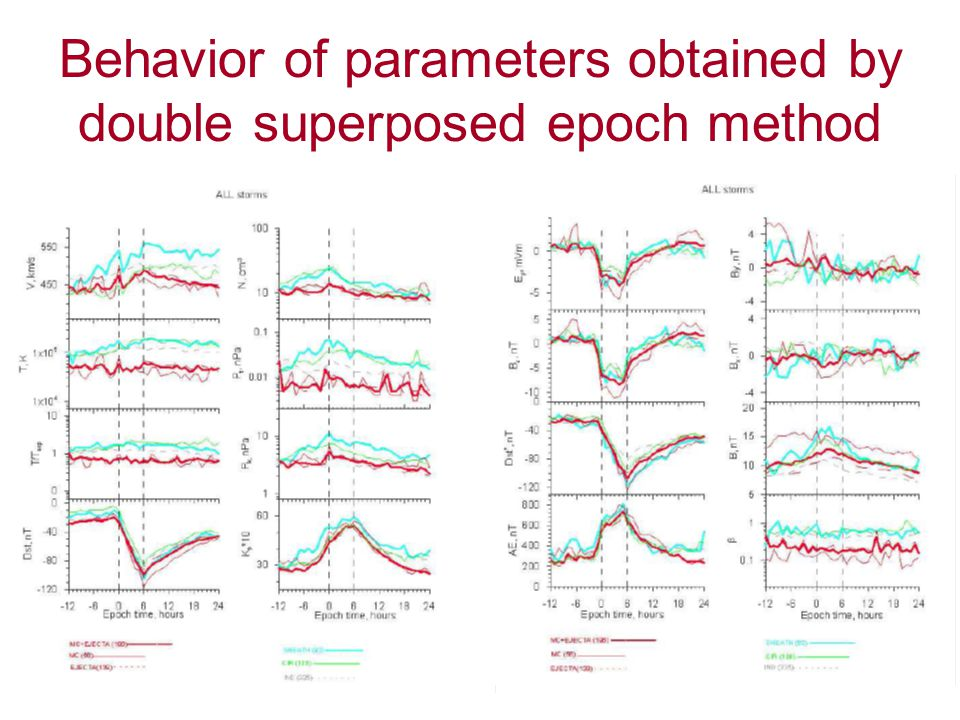 Behavior of parameters obtained by double superposed epoch method