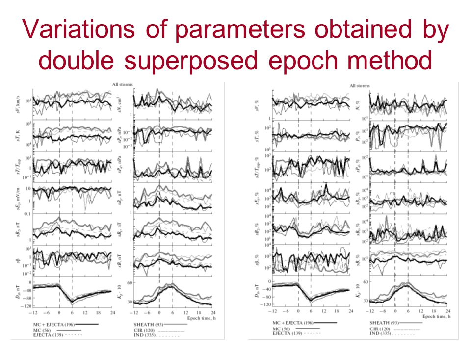 Variations of parameters obtained by double superposed epoch method