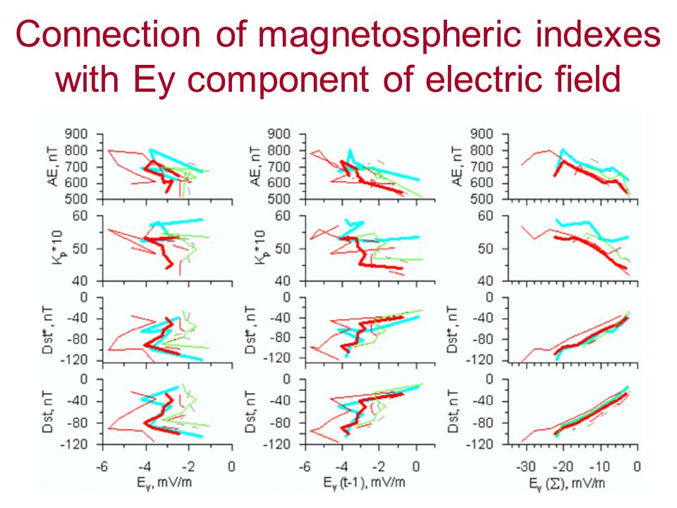 Connection of magnetospheric indexes with Ey component of electric field