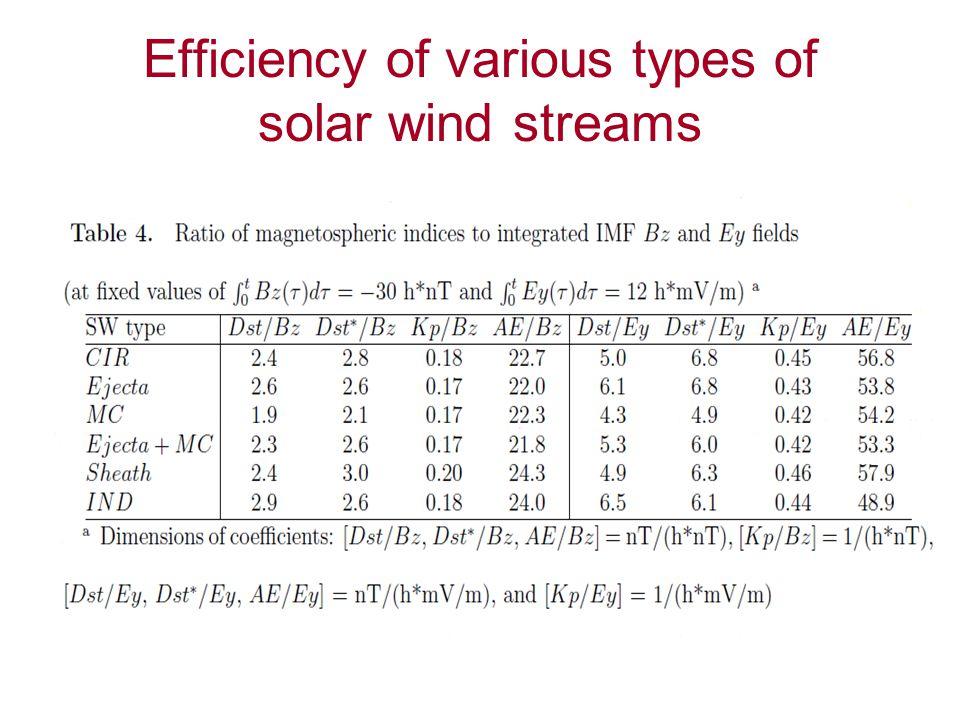 Efficiency of various types of solar wind streams