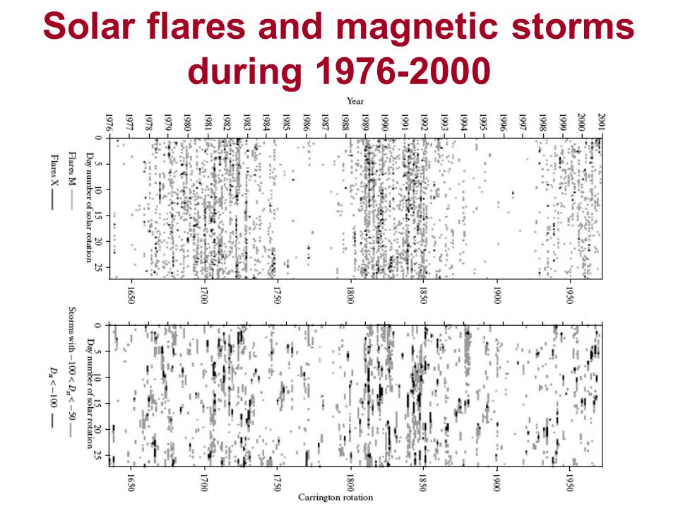 Solar flares and magnetic storms during 1976-2000