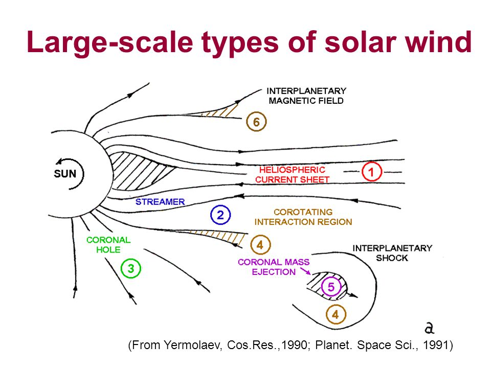 Large-scale types of solar wind (From Yermolaev, Cos.Res.,1990; Planet. Space Sci., 1991)