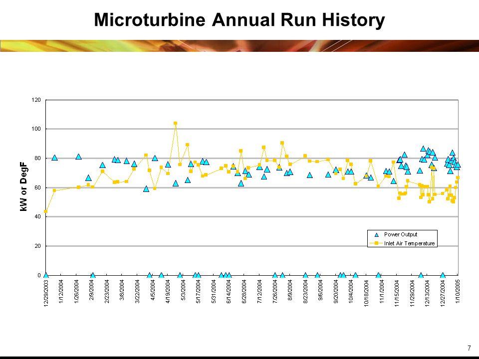 7 Microturbine Annual Run History