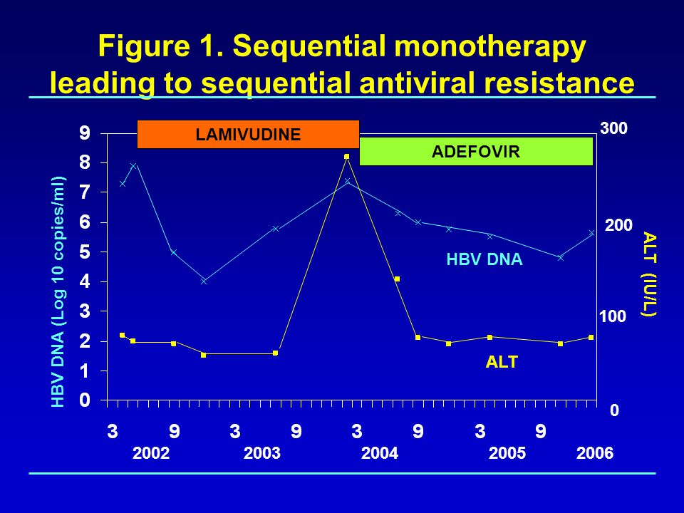 Figure 1. Sequential monotherapy leading to sequential antiviral resistance HBV DNA (Log 10 copies/ml) 2002 2003 2004 2005 2006 ALT (IU/L) 300 0 200 1
