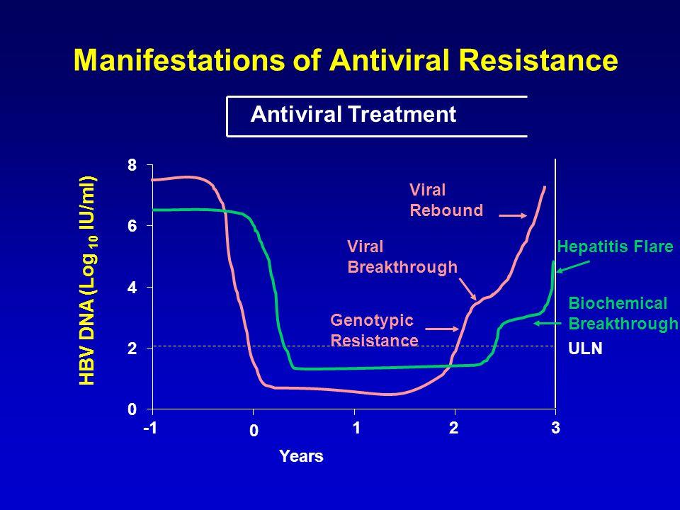 Manifestations of Antiviral Resistance HBV DNA (Log 10 IU/ml) Biochemical Breakthrough ULN Viral Breakthrough 0 123 Years Antiviral Treatment 0 2 4 6