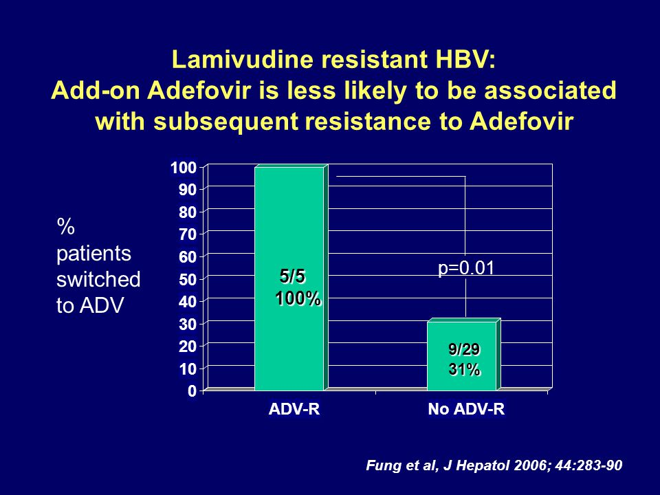 Lamivudine resistant HBV: Add-on Adefovir is less likely to be associated with subsequent resistance to Adefovir 5/5 (100%) 9/29 (31%) % patients switched to ADV Fung et al, J Hepatol 2006; 44:283-90 p=0.01 0 10 20 30 40 50 60 70 80 90 100 ADV-RNo ADV-R 5/5 5/5100% 9/2931%