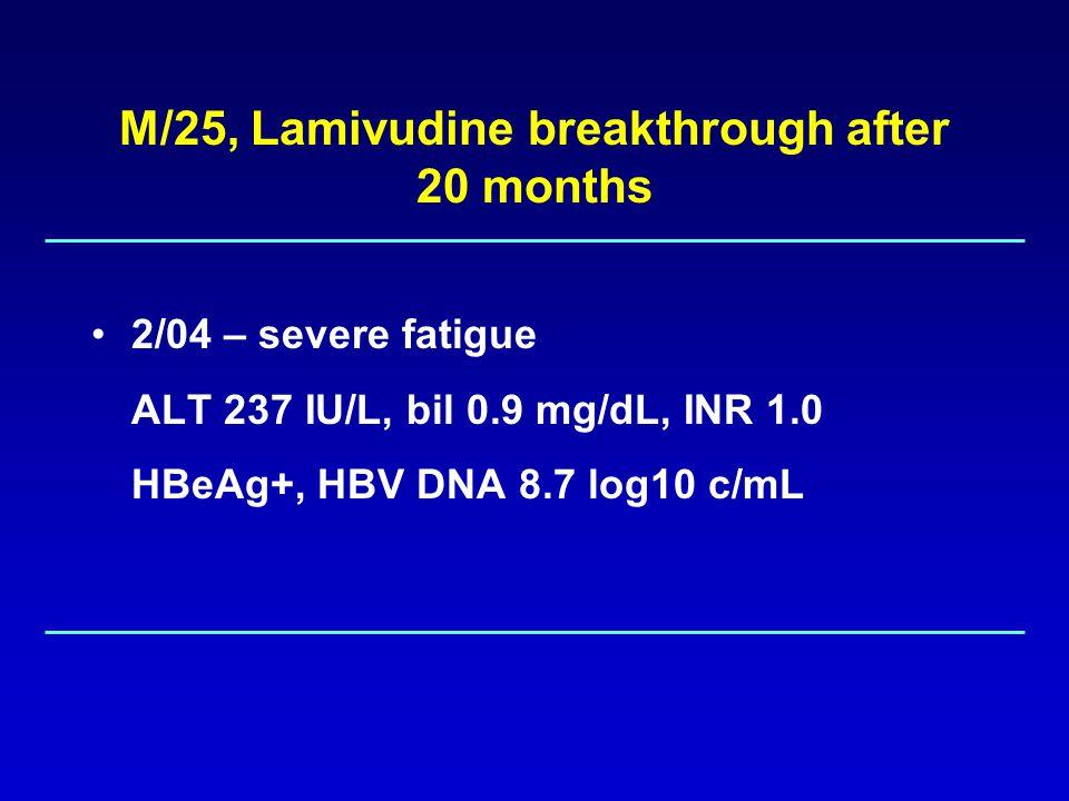 M/25, HBeAg+, HBV DNA 9 log, ALT mild increase, lamivudine breakthrough after 20 months.