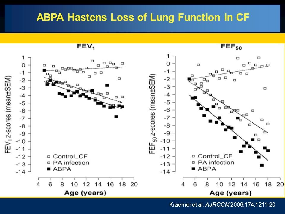 Environmental and Immunologic Risk Factors for ABPA Environmental exposure (e.g., compost, geographic, seasonal) Atopy CFTR mutations Variants of immu
