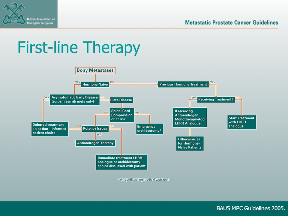 First-line Therapy BAUS MPC Guidelines 2005.