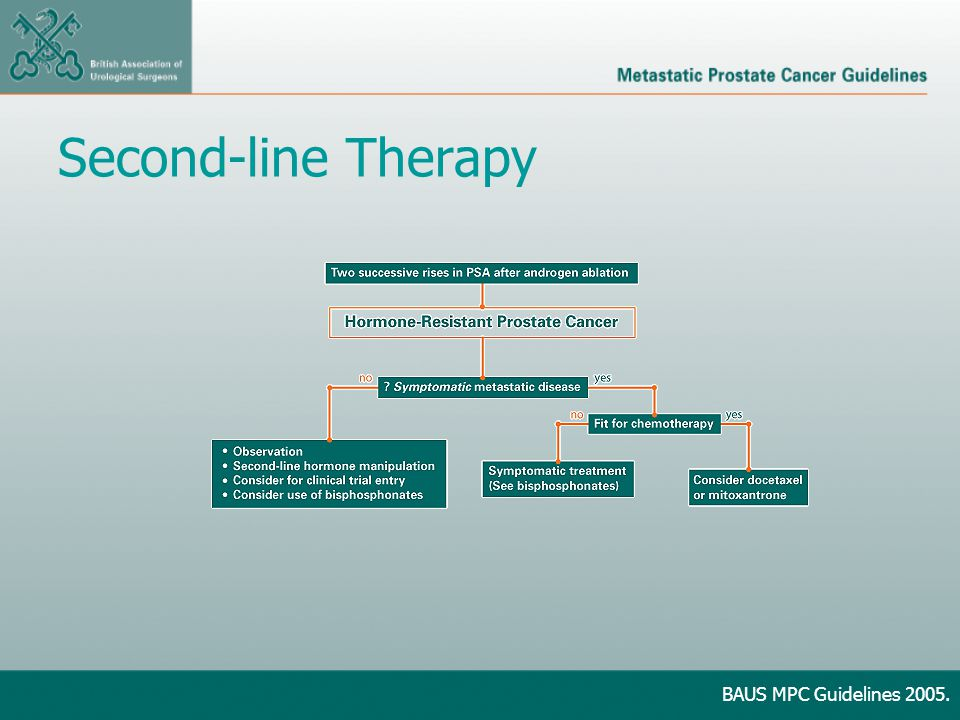 Second-line Therapy BAUS MPC Guidelines 2005.