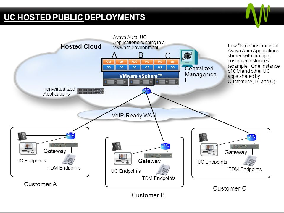 UC HOSTED PUBLIC DEPLOYMENTS VoIP-Ready WAN Hosted Cloud Centralized Managemen t Few large instances of Avaya Aura Applications shared with multiple customer instances (example: One instance of CM and other UC apps shared by Customer A, B, and C) Customer C UC Endpoints Gateway TDM Endpoints UC Endpoints Gateway TDM Endpoints UC Endpoints Gateway TDM Endpoints Customer B Customer A Avaya Aura UC Applications running in a VMware environment OS etc VMware vSphere™ A B C OS CM OS US OS PS OS AES OS SM non-virtualized Applications