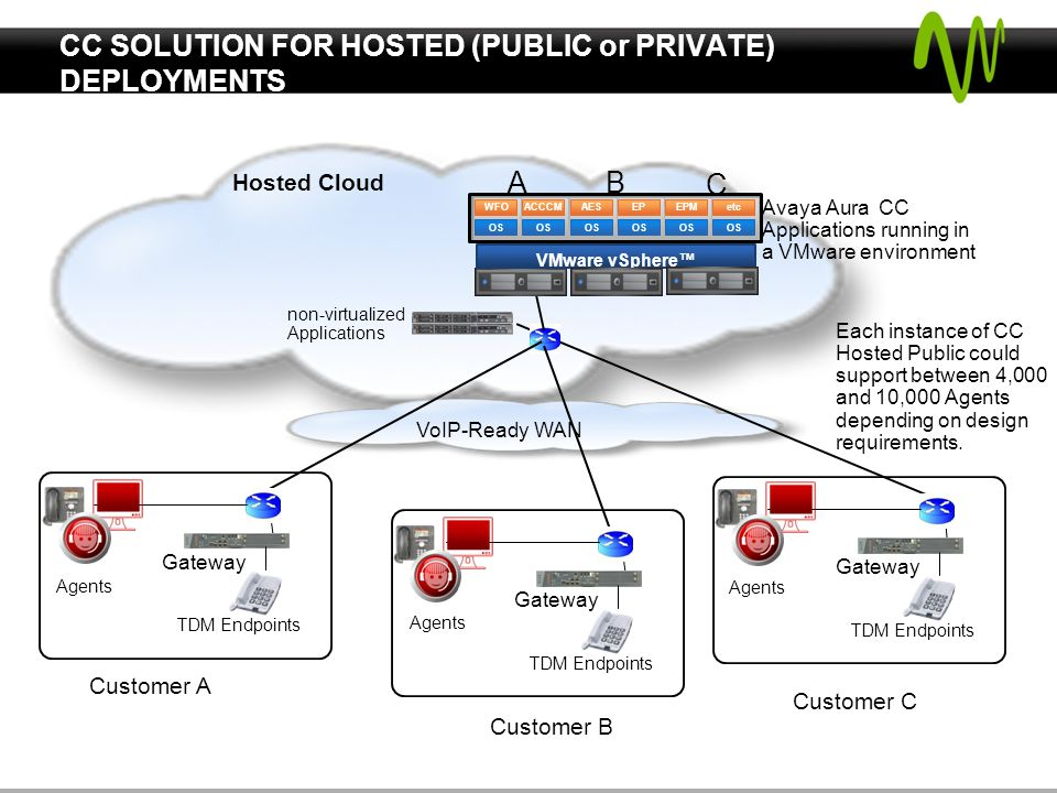 CC SOLUTION FOR HOSTED (PUBLIC or PRIVATE) DEPLOYMENTS VoIP-Ready WAN Hosted Cloud Customer C Gateway TDM Endpoints Gateway TDM Endpoints Gateway TDM Endpoints Customer B Customer A non-virtualized Applications Each instance of CC Hosted Public could support between 4,000 and 10,000 Agents depending on design requirements.