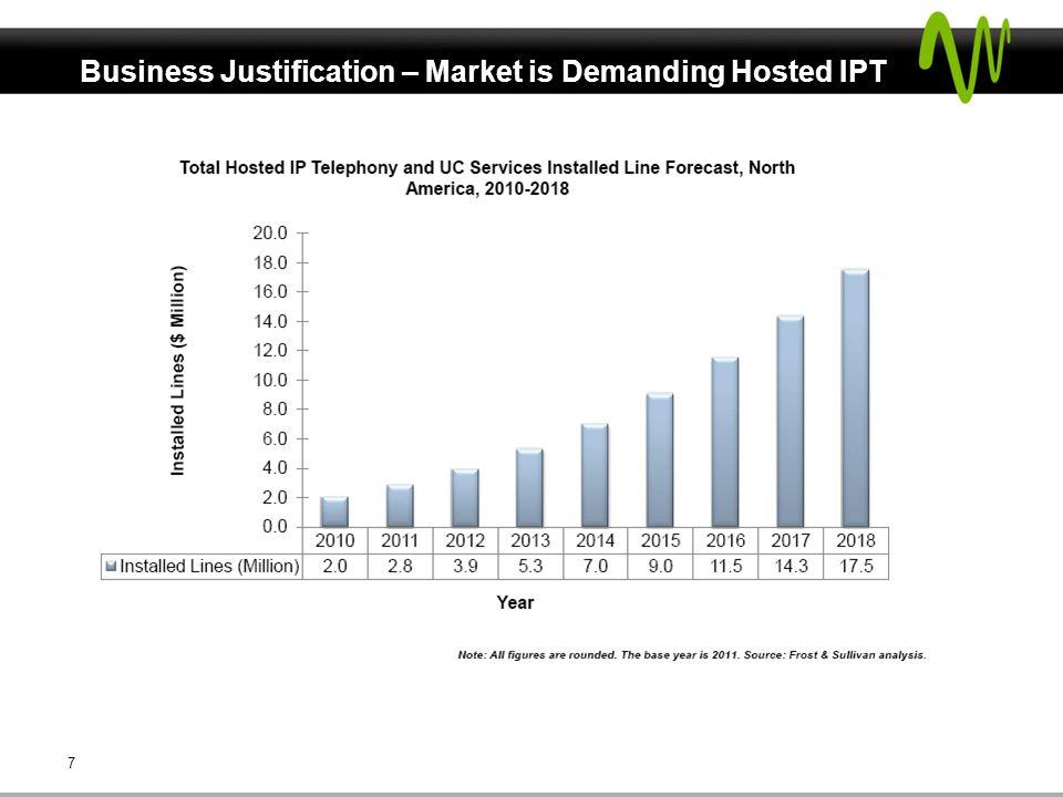 Business Justification – Market is Demanding Hosted IPT 7