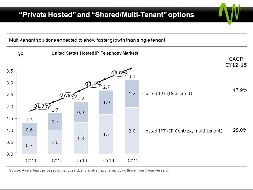 Private Hosted and Shared/Multi-Tenant options Multi-tenant solutions expected to show faster growth than single tenant 0.5 3.5 1.5 2.5 3.0 2.0 1.0 0.0 16.8% 22.4% 31.7% 27.6% Hosted IPT (IP Centrex, multi-tenant) Hosted IPT (Dedicated) CY15 3.1 2.0 1.2 CY14 2.7 1.7 1.0 CY13 2.2 1.3 0.9 CY12 1.7 1.0 0.7 CY11 1.3 0.7 0.6 CAGR CY12-15 17.9% 25.0% Source: Avaya Analysis based on various industry analyst reports, including those from Ovum Research $B United States Hosted IP Telephony Markets