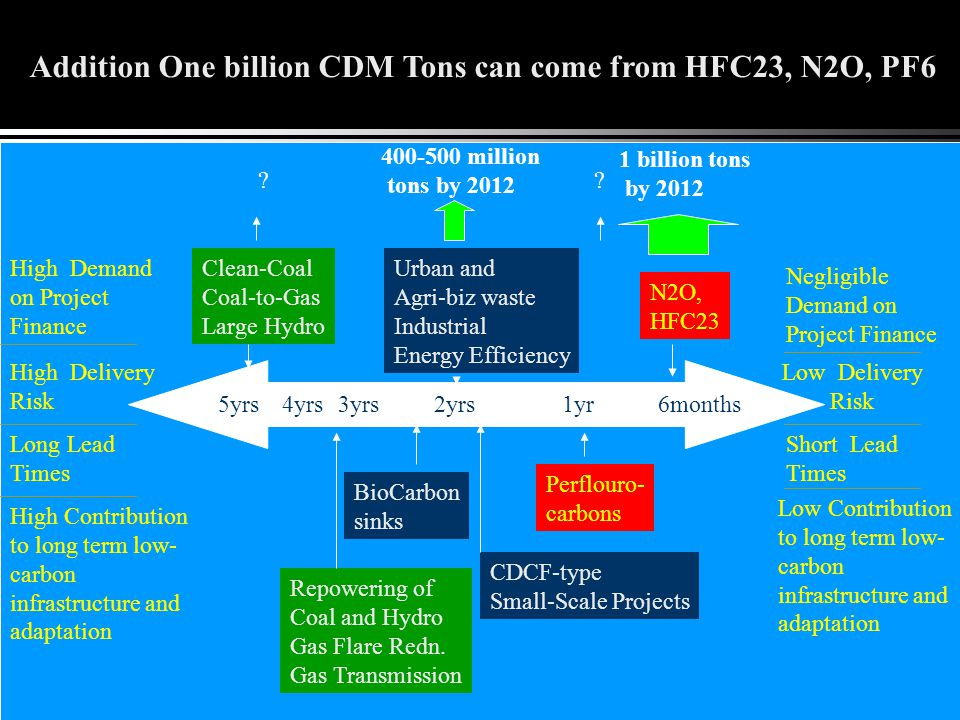 CDM's Contribution to Post-2012 Climate Management Regime CDM's track record demonstrates that project-by-project approaches are incompatible with future carbon market needs of large industrializing developing countries.