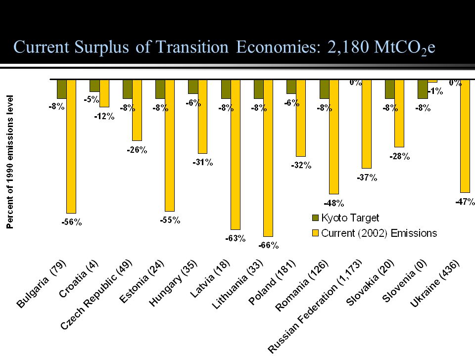 Explaining the Tradable Surplus headroom of Transition Economies